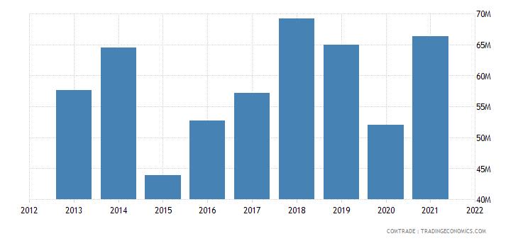 senegal exports burkina faso
