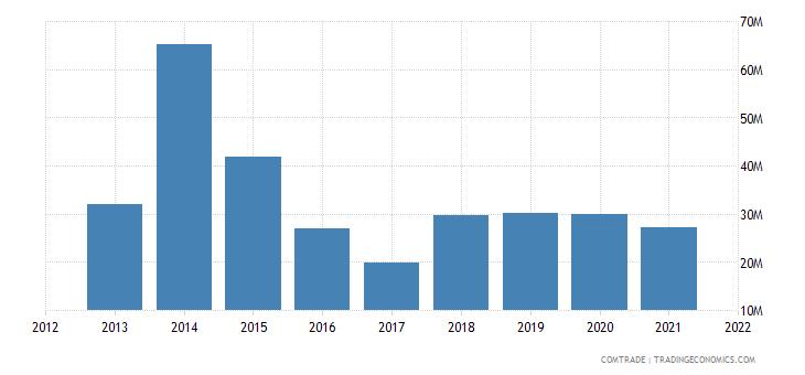senegal exports cameroon