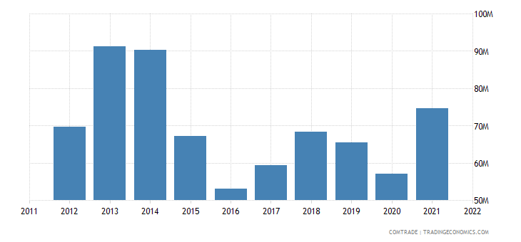 senegal exports guinea bissau