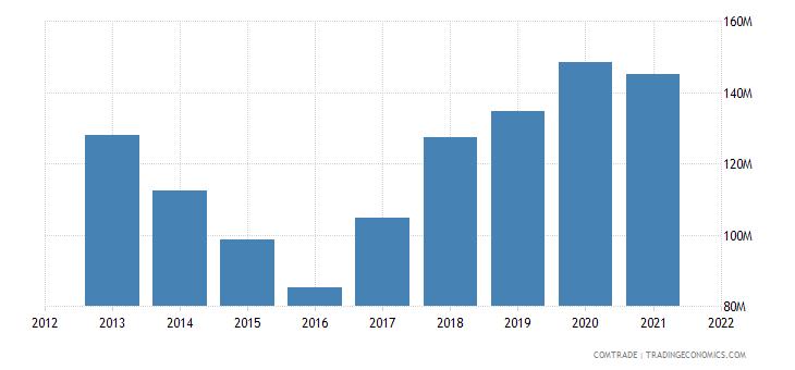 senegal exports guinea