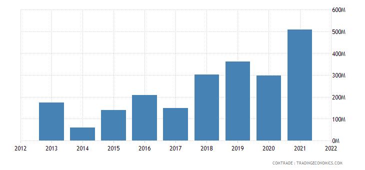 senegal exports india