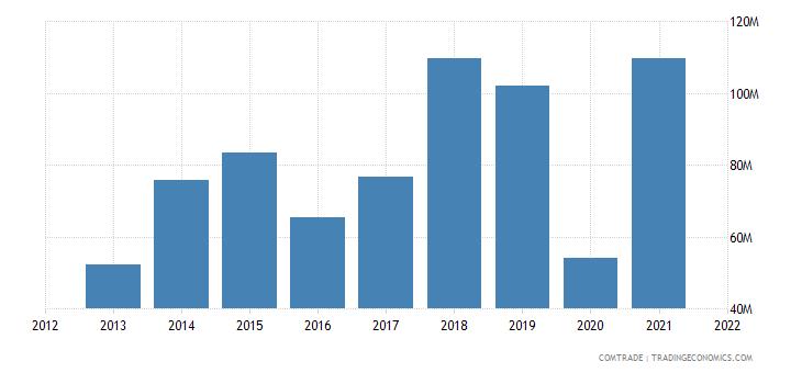 senegal exports italy