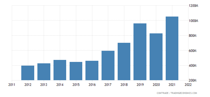 senegal exports mali