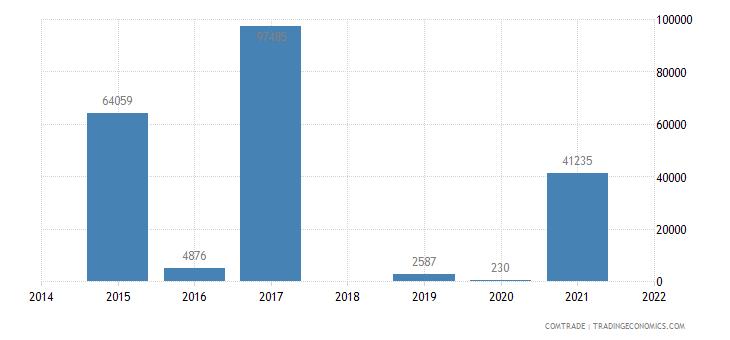 senegal exports nickel