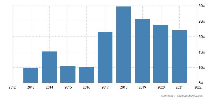 senegal exports nigeria