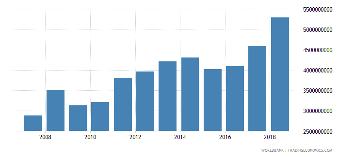 senegal exports of goods and services bop us dollar wb data