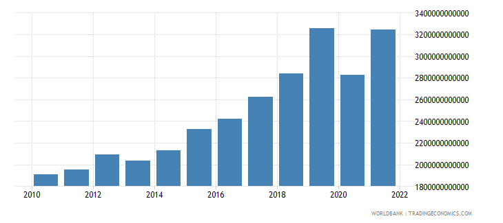 senegal exports of goods and services constant lcu wb data