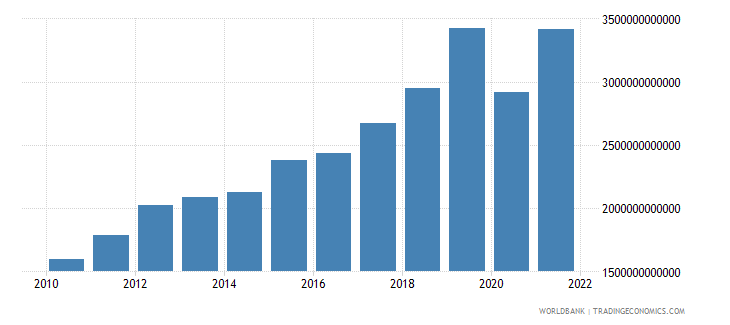 senegal exports of goods and services current lcu wb data