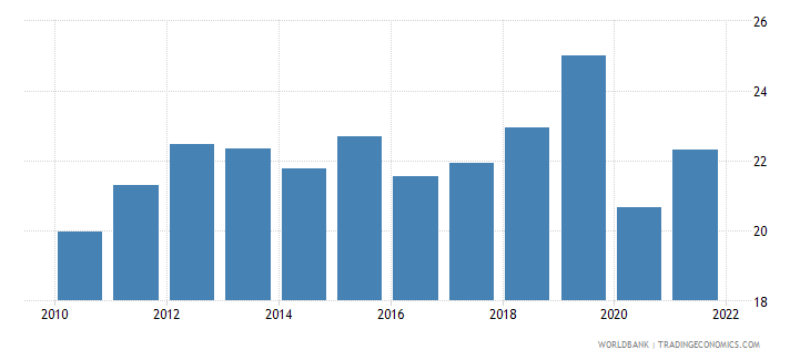 senegal exports of goods and services percent of gdp wb data