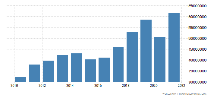 senegal exports of goods and services us dollar wb data