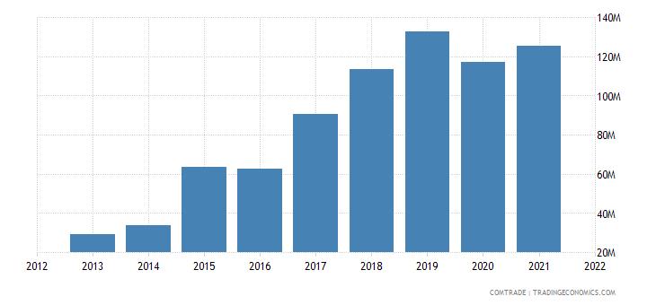 senegal exports united states