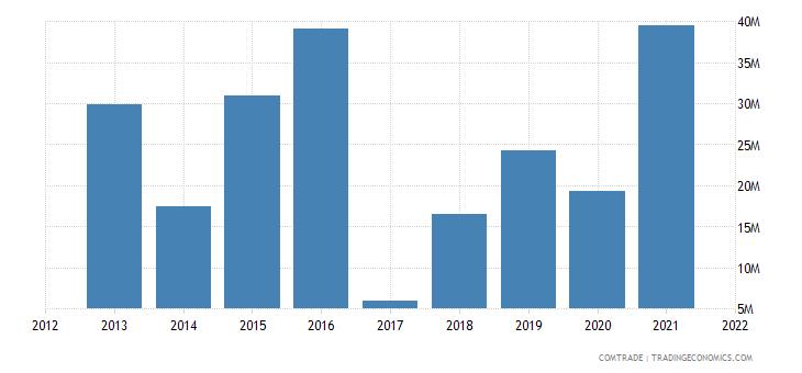 senegal exports vietnam