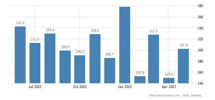 Senegal Exports