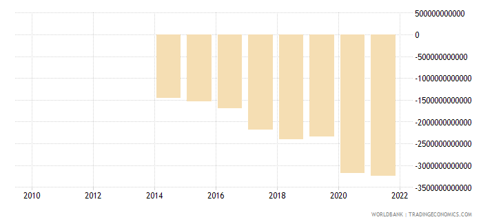 senegal external balance on goods and services constant lcu wb data