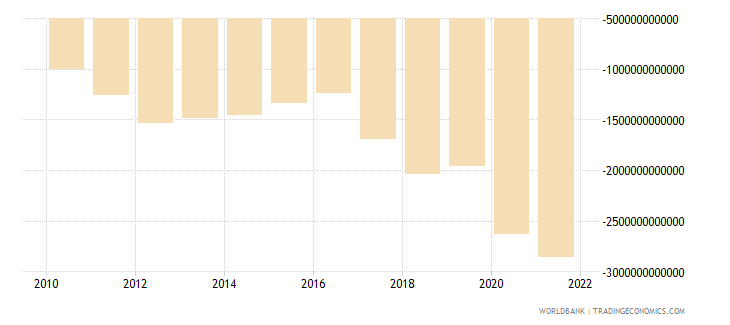 senegal external balance on goods and services current lcu wb data