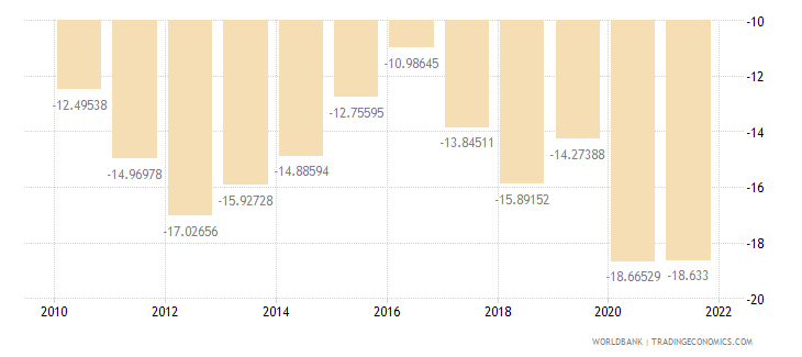senegal external balance on goods and services percent of gdp wb data