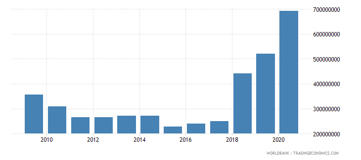 senegal external debt stocks private nonguaranteed png dod us dollar wb data