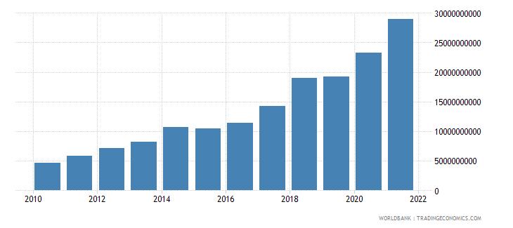senegal external debt stocks total dod us dollar wb data