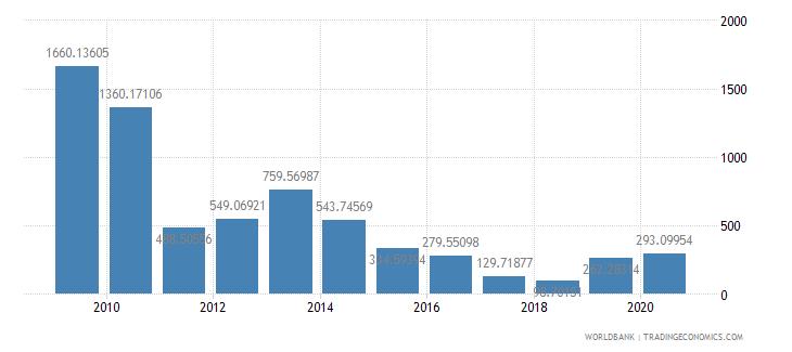 senegal fertilizer consumption percent of fertilizer production wb data