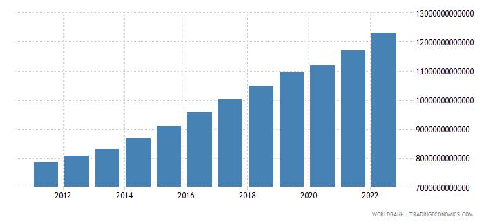 senegal final consumption expenditure constant lcu wb data