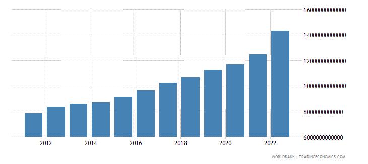 senegal final consumption expenditure current lcu wb data