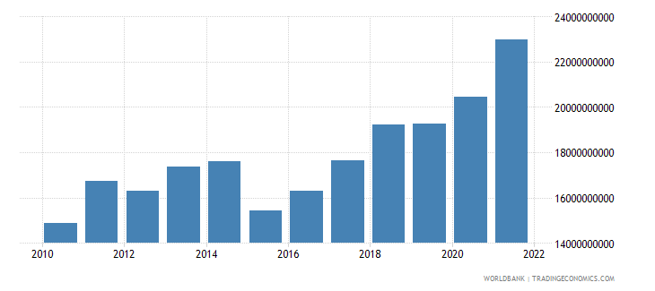 senegal final consumption expenditure us dollar wb data