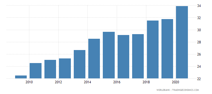senegal financial system deposits to gdp percent wb data