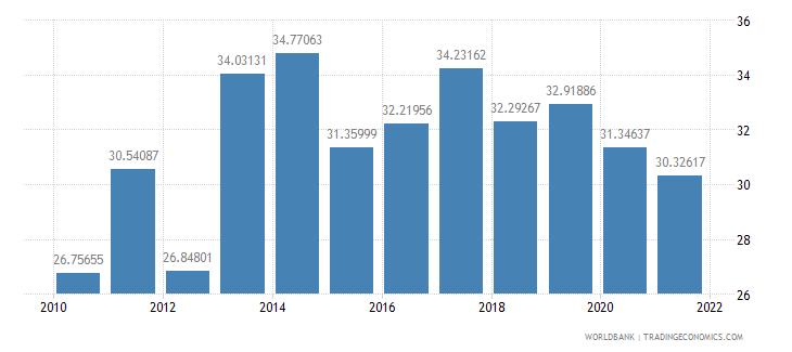 senegal food exports percent of merchandise exports wb data