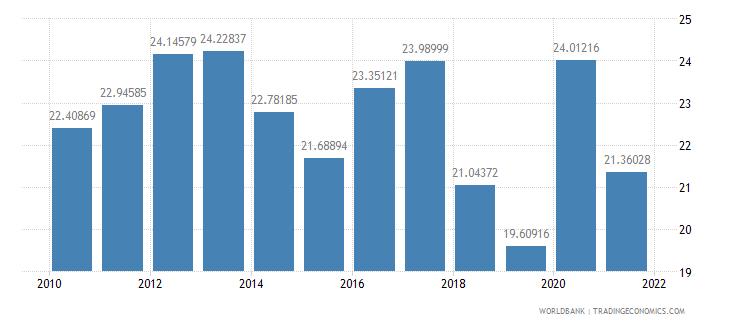 senegal food imports percent of merchandise imports wb data