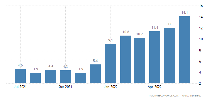 Senegal Food Inflation