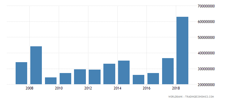 senegal foreign direct investment net inflows in reporting economy drs us dollar wb data