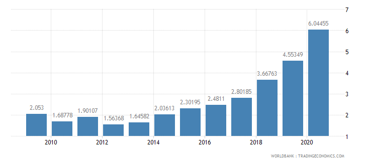 senegal foreign direct investment net inflows percent of gdp wb data