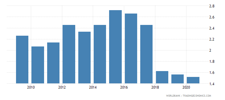 senegal forest rents percent of gdp wb data