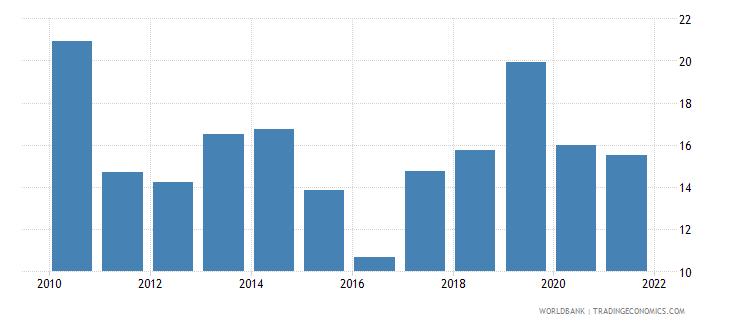 senegal fuel exports percent of merchandise exports wb data