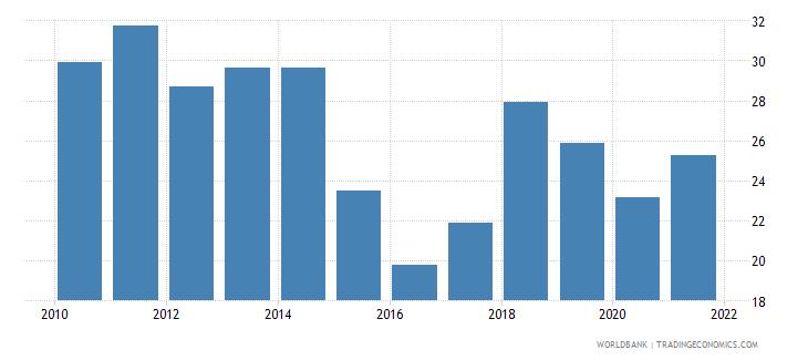 senegal fuel imports percent of merchandise imports wb data