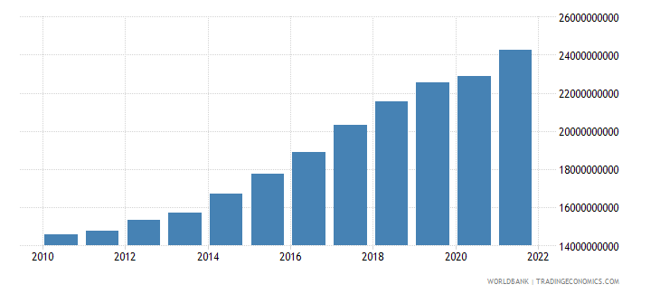 senegal gdp constant 2000 us dollar wb data