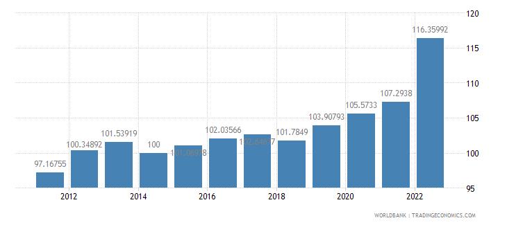 senegal gdp deflator base year varies by country wb data
