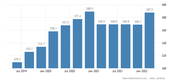Senegal GDP From Agriculture