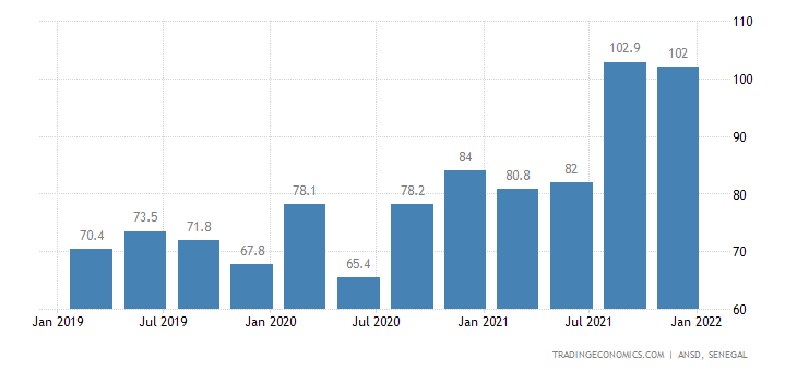 Senegal GDP From Mining