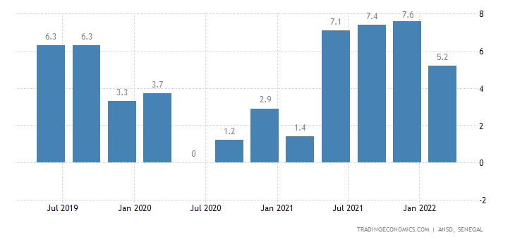 Senegal GDP Annual Growth Rate
