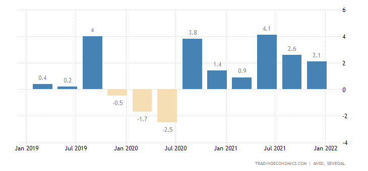 Senegal GDP Growth Rate