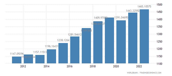senegal gdp per capita constant 2000 us dollar wb data