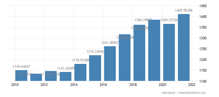 senegal gdp per capita constant 2000 us dollar wb data