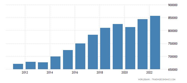senegal gdp per capita constant lcu wb data
