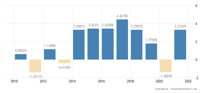 senegal gdp per capita growth annual percent wb data