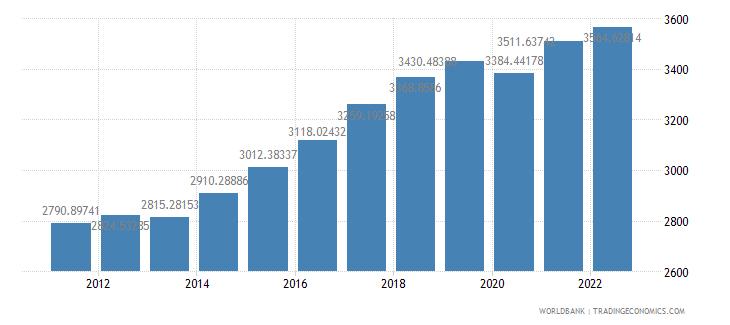 senegal gdp per capita ppp constant 2005 international dollar wb data
