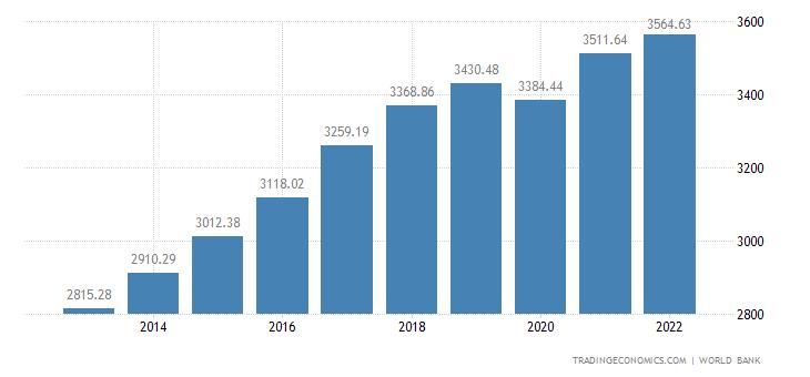 Senegal GDP per capita PPP