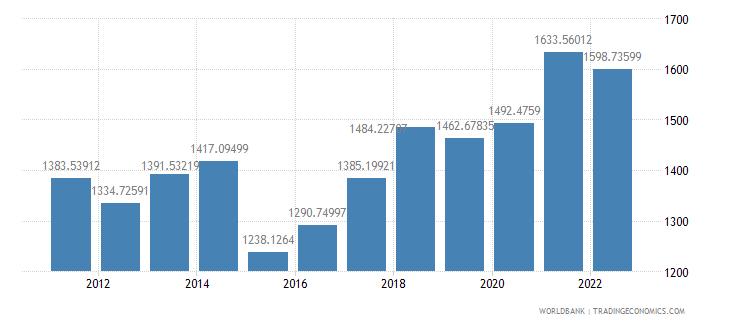 senegal gdp per capita us dollar wb data