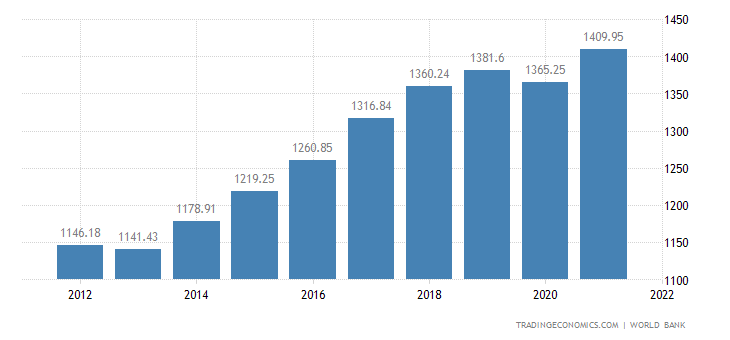 Senegal GDP per capita