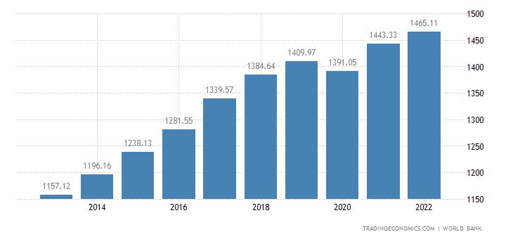 Senegal GDP per capita